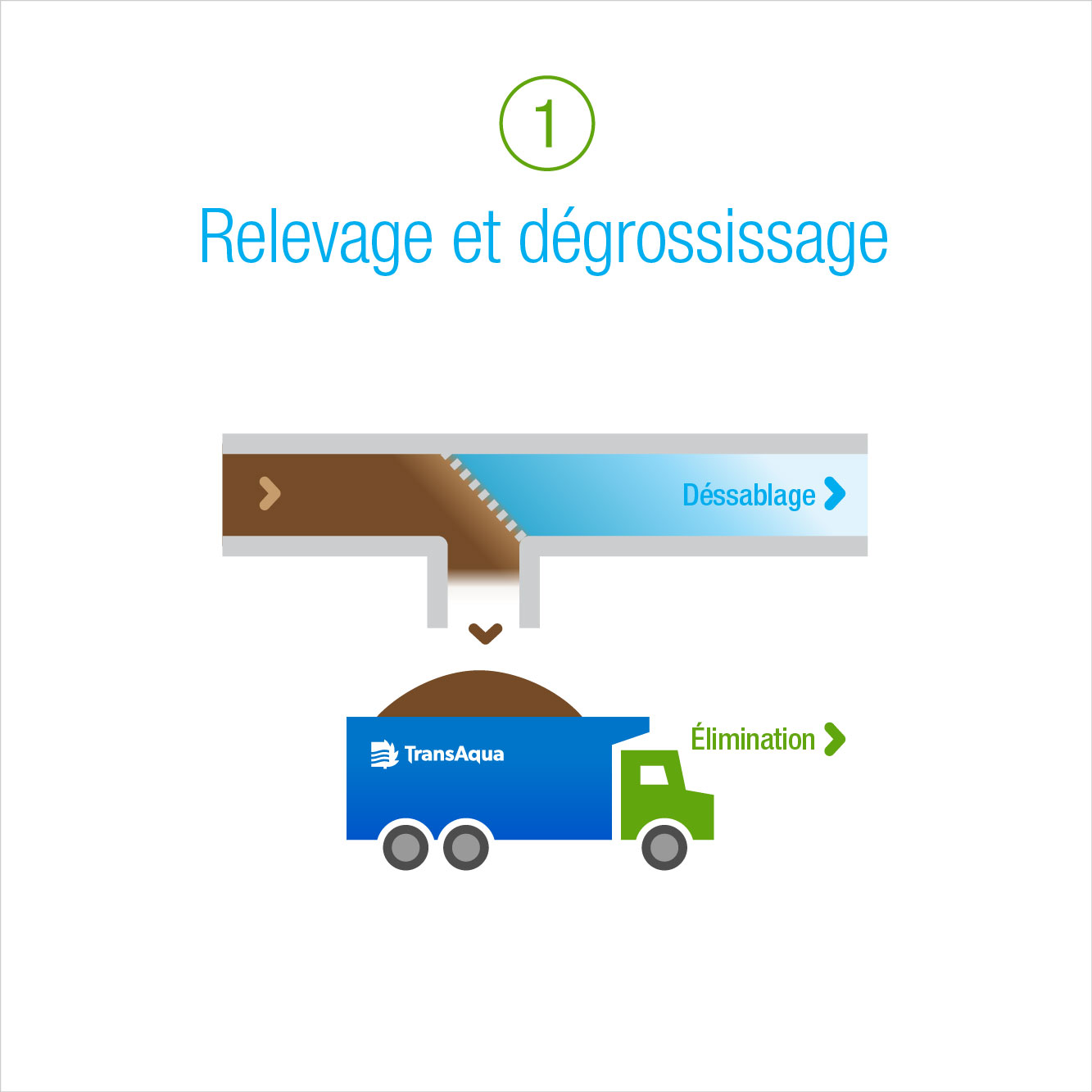 1: Relevage et degrossissage