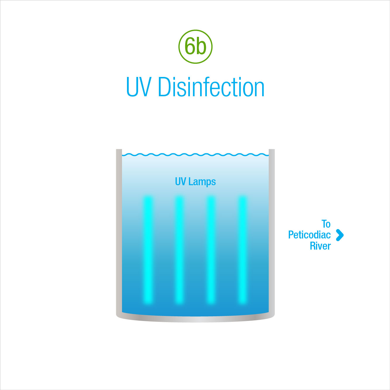 6b: UV Disinfection